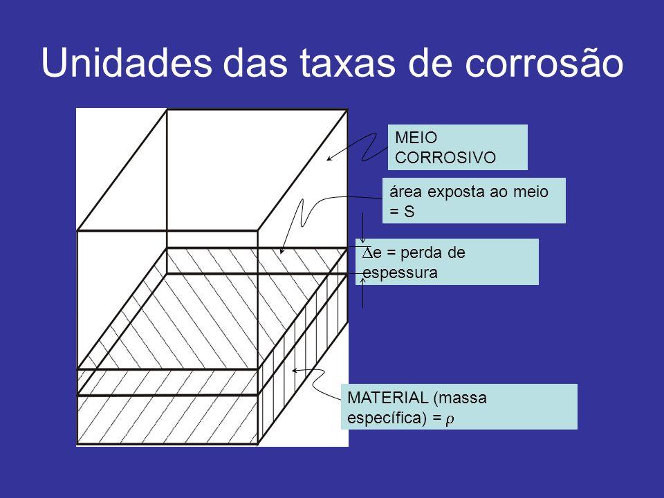 Unidades das taxas de corrosão