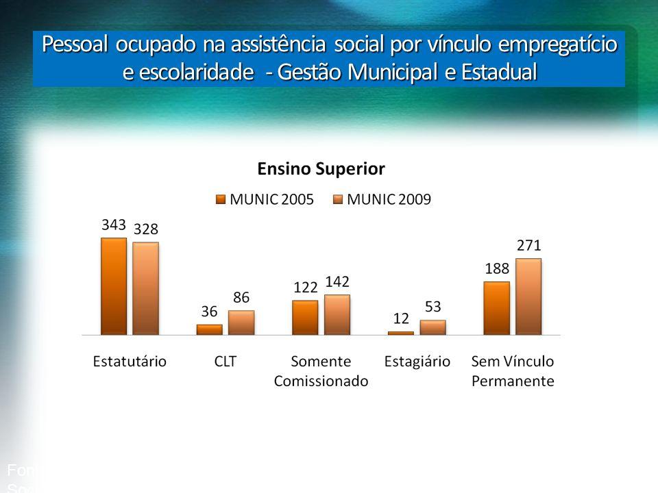 Pessoal ocupado na assistência social por vínculo empregatício e escolaridade - Gestão Municipal e Estadual