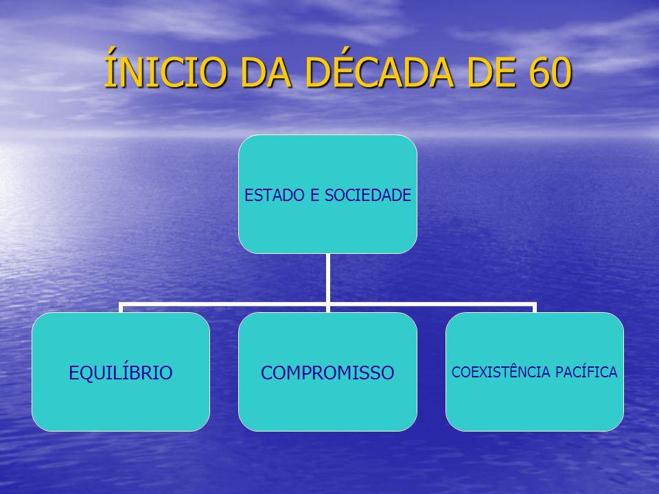 ÍNICIO DA DÉCADA DE 60