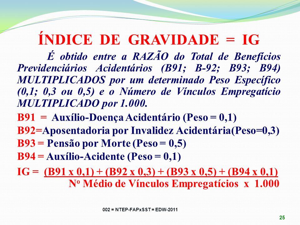 ÍNDICE DE GRAVIDADE = IG