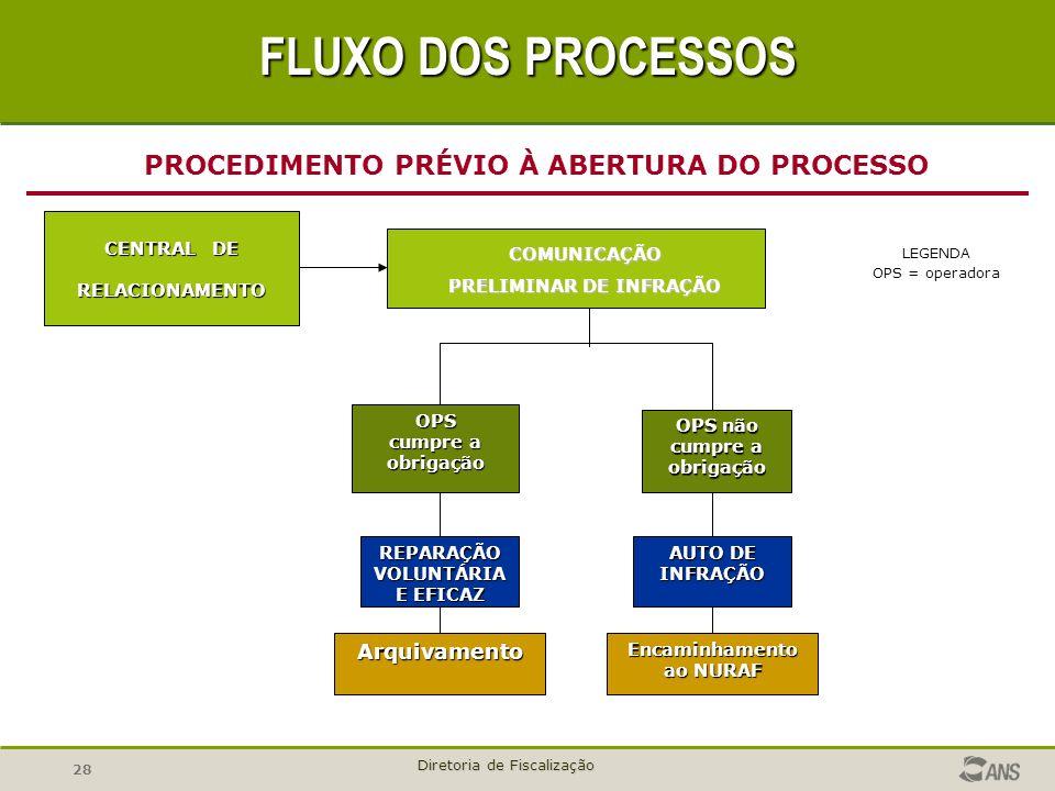FLUXO DOS PROCESSOS PROCEDIMENTO PRÉVIO À ABERTURA DO PROCESSO