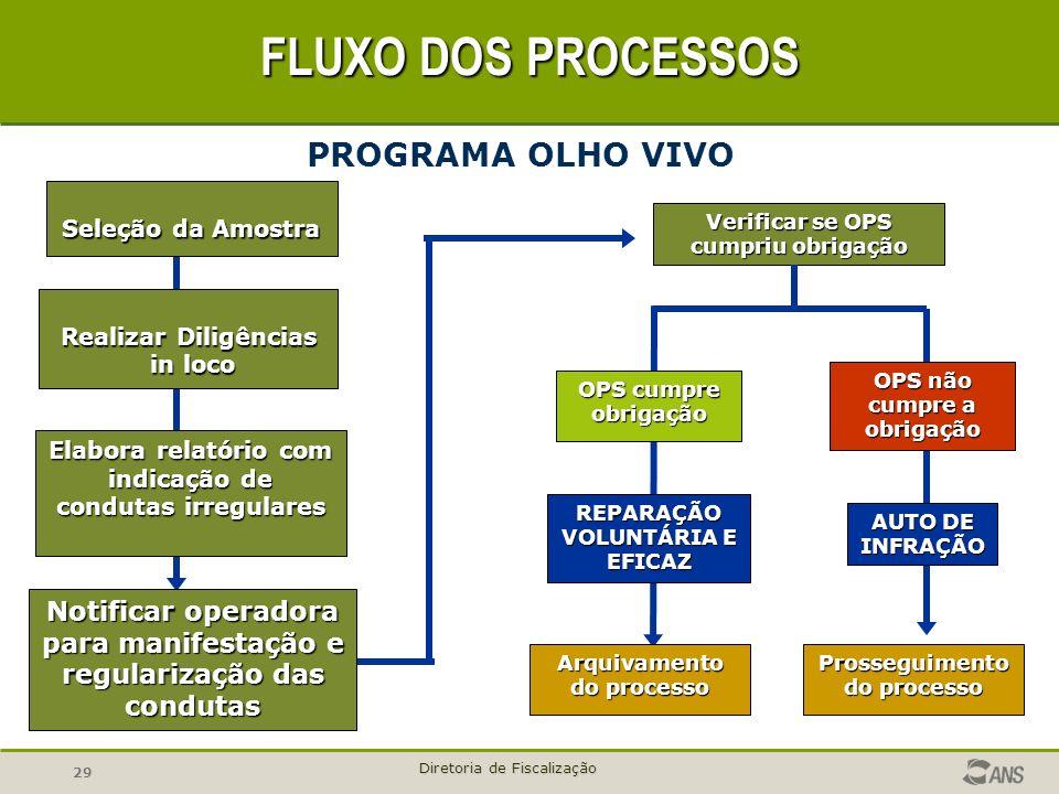 FLUXO DOS PROCESSOS PROGRAMA OLHO VIVO