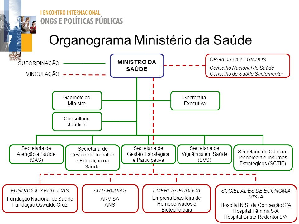 Organograma Ministério da Saúde