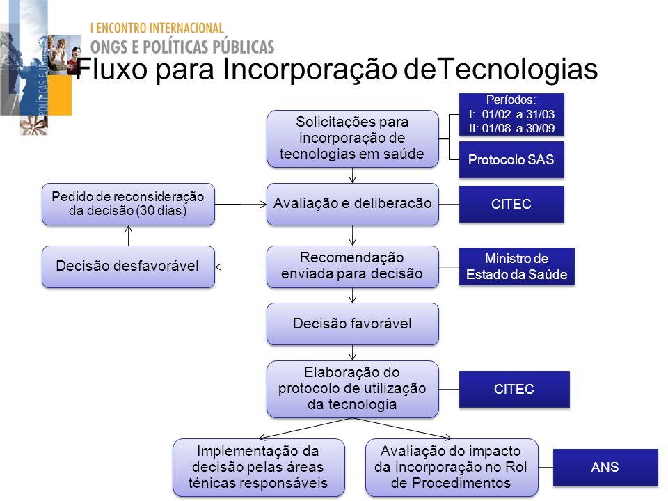 Fluxo para Incorporação deTecnologias