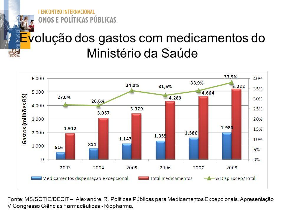 Evolução dos gastos com medicamentos do Ministério da Saúde