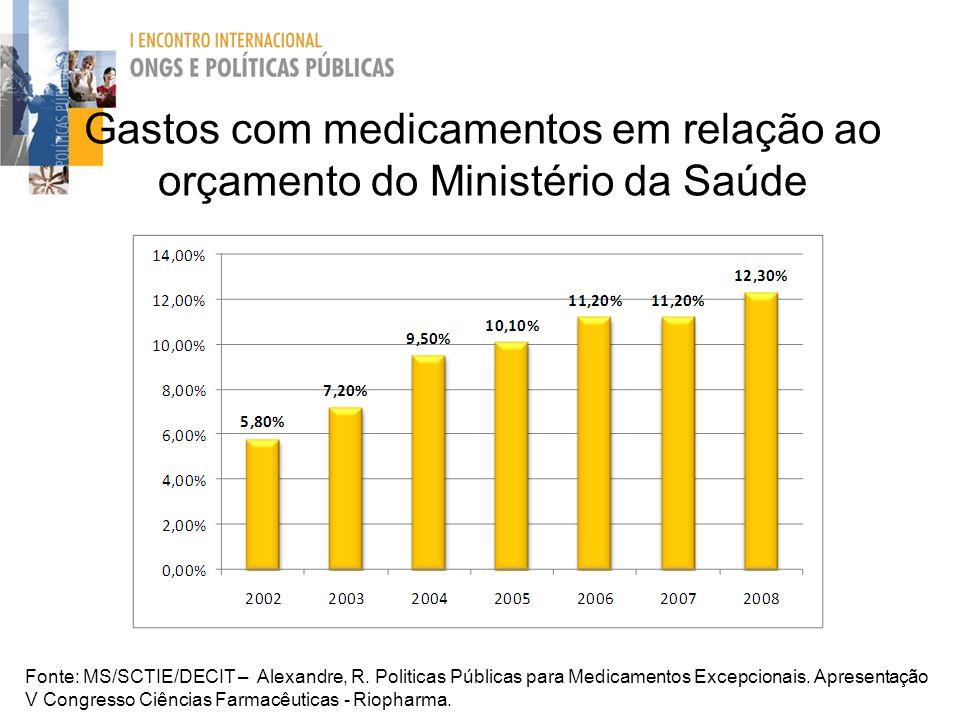 Gastos com medicamentos em relação ao orçamento do Ministério da Saúde