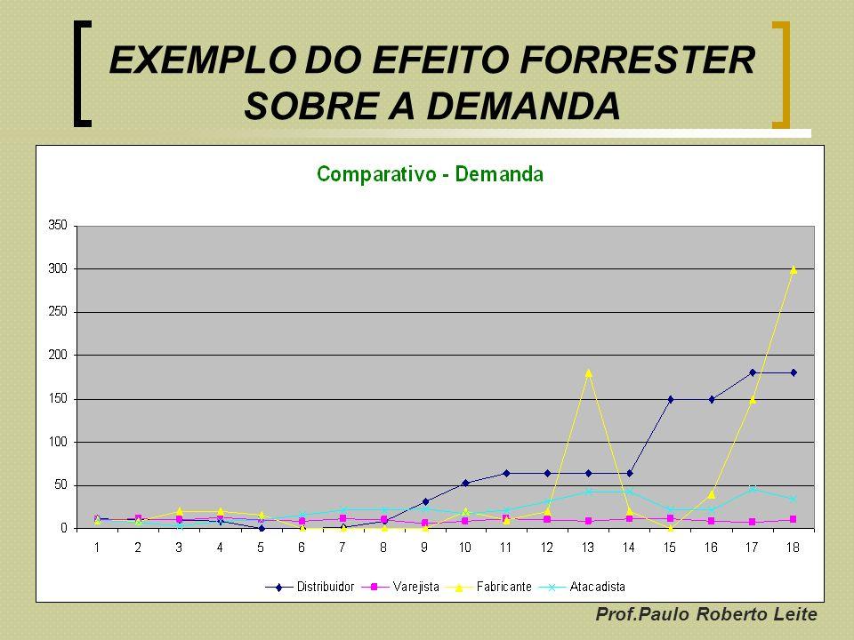 EXEMPLO DO EFEITO FORRESTER SOBRE A DEMANDA