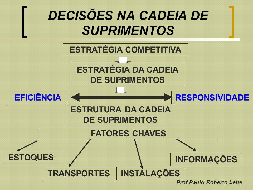 DECISÕES NA CADEIA DE SUPRIMENTOS