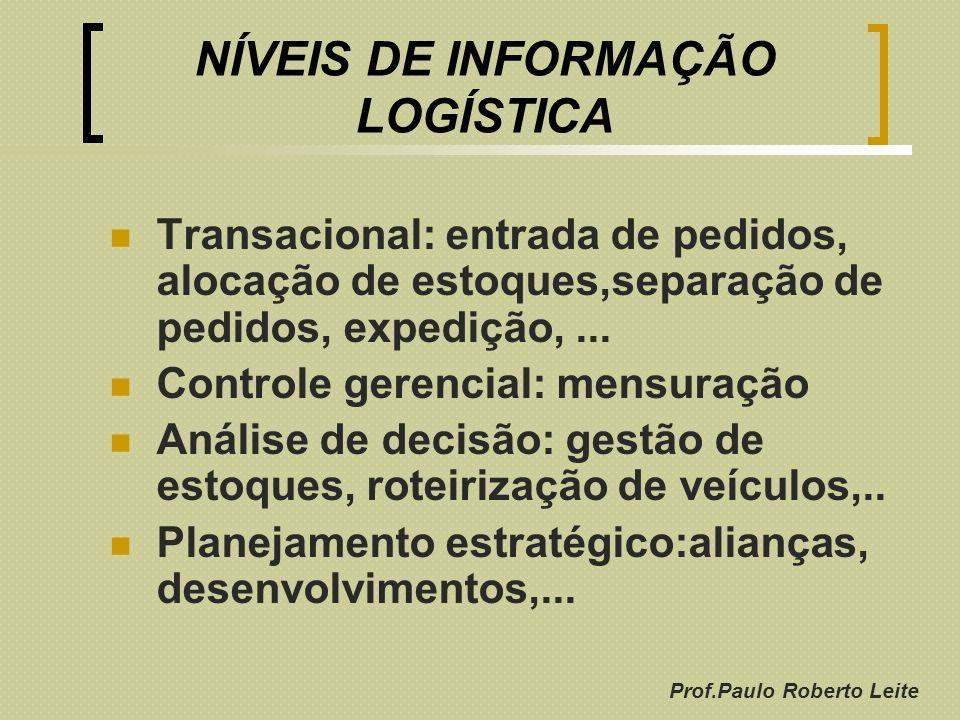 NÍVEIS DE INFORMAÇÃO LOGÍSTICA