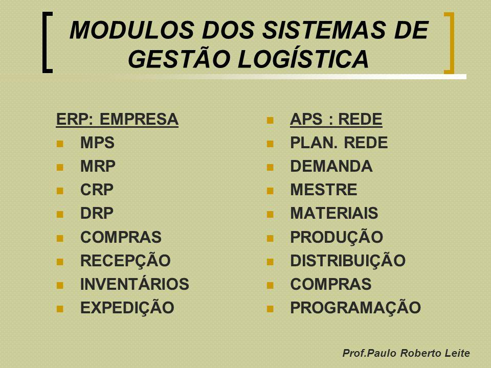 MODULOS DOS SISTEMAS DE GESTÃO LOGÍSTICA