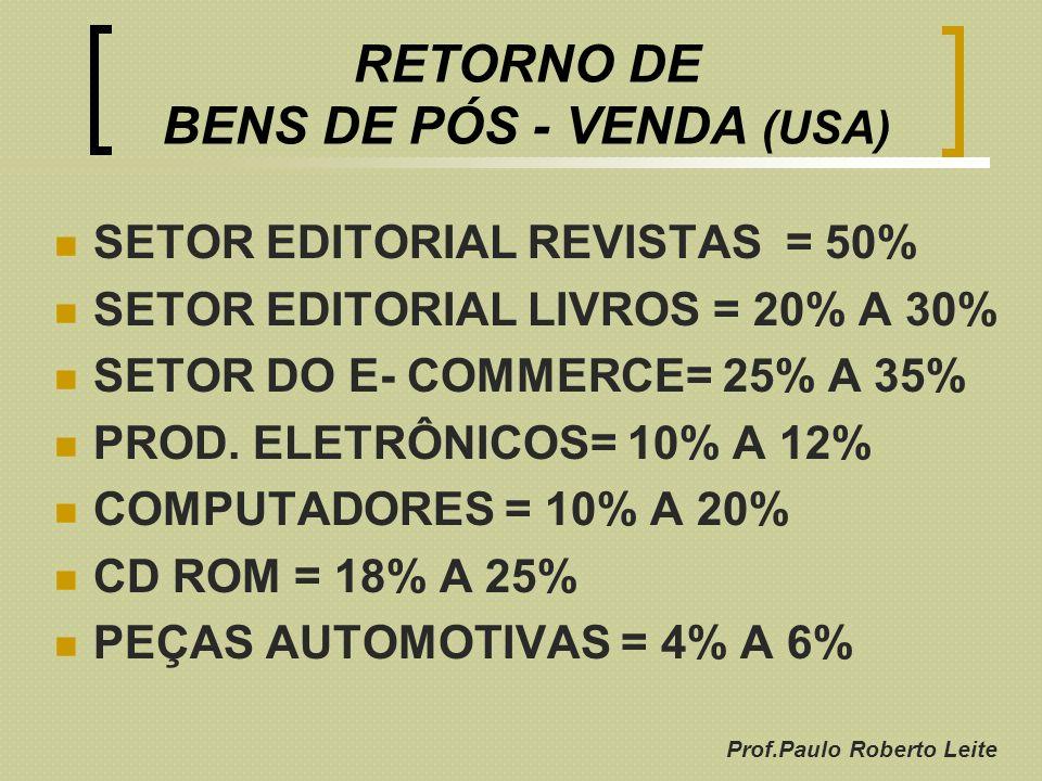 RETORNO DE BENS DE PÓS - VENDA (USA)