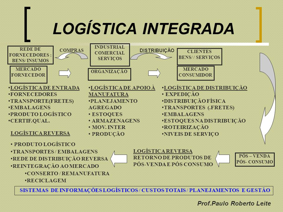 REDE DE FORNECEDORES : BENS/ INSUMOS Prof.Paulo Roberto Leite