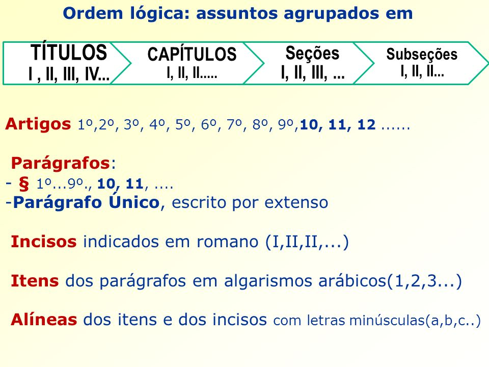 TÍTULOS I , II, III, IV... Seções I, II, III, ...