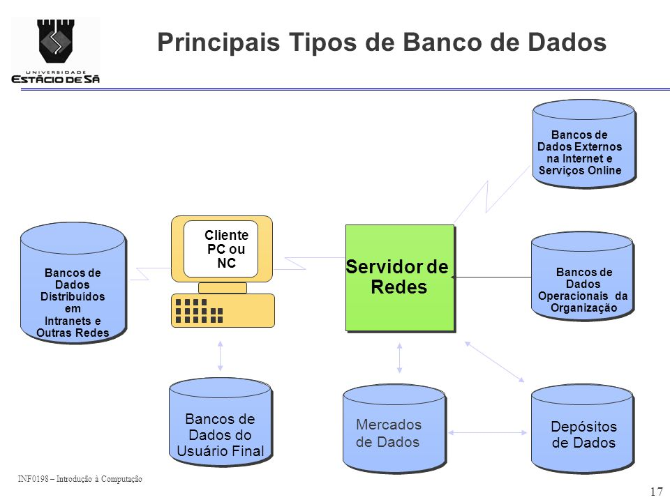 Principais Tipos de Banco de Dados