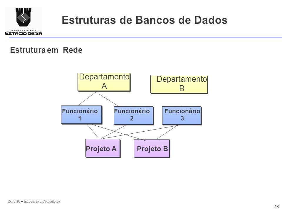 Estruturas de Bancos de Dados