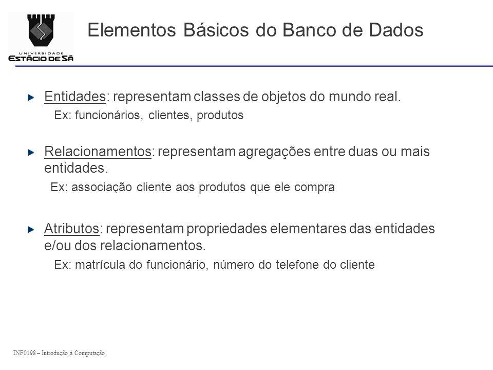 Elementos Básicos do Banco de Dados