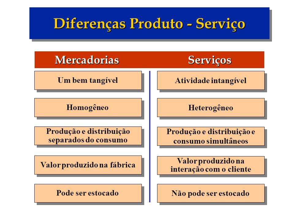 Diferenças Produto - Serviço