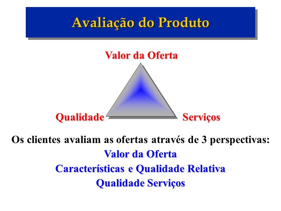 Avaliação do Produto Valor da Oferta Qualidade Serviços