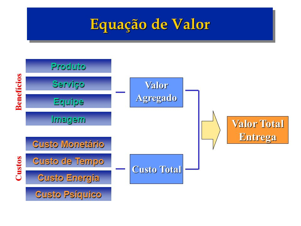 Equação de Valor Valor Total Entrega Valor Agregado Custo Total