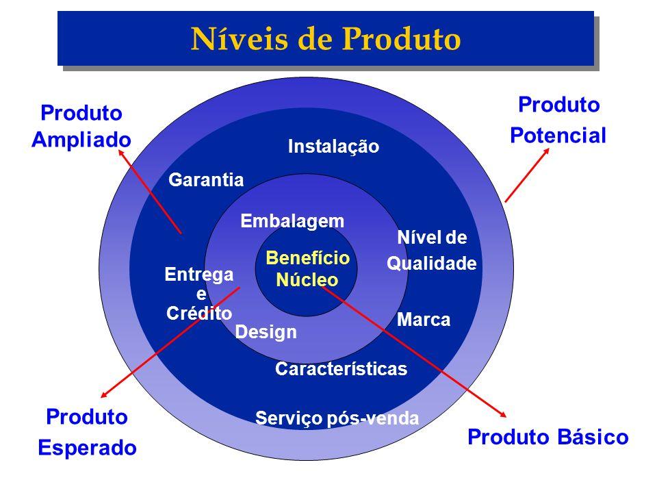 Níveis de Produto Produto Potencial Ampliado Esperado Produto Básico