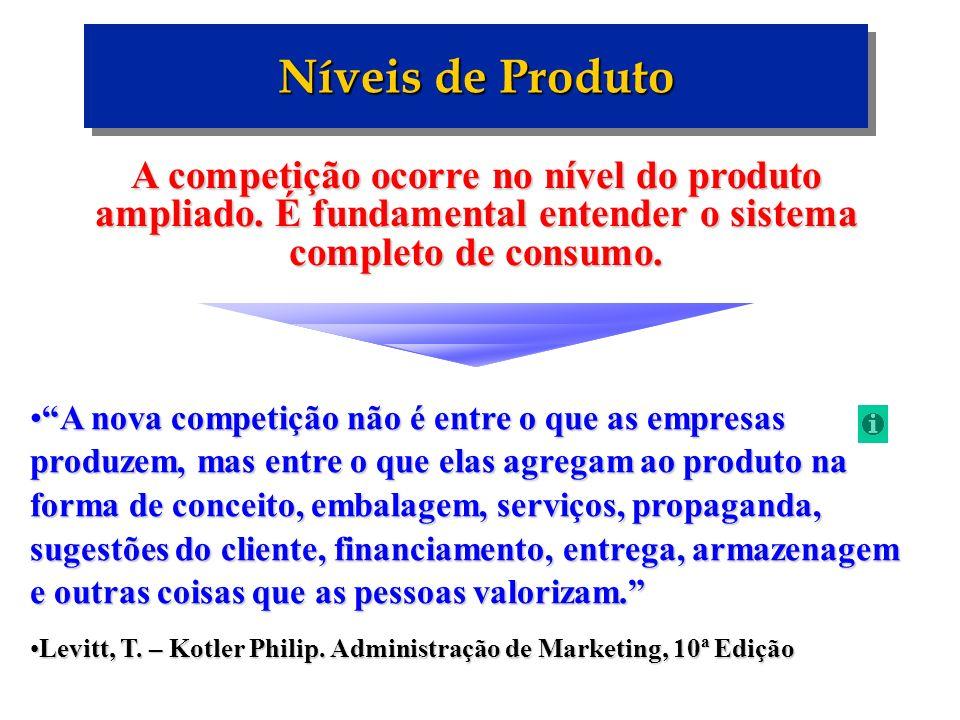 Níveis de Produto A competição ocorre no nível do produto ampliado. É fundamental entender o sistema completo de consumo.
