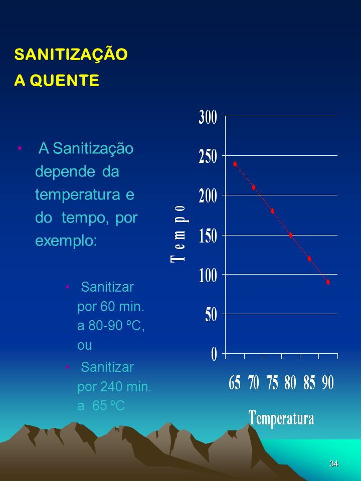 A Sanitização depende da temperatura e do tempo, por exemplo: