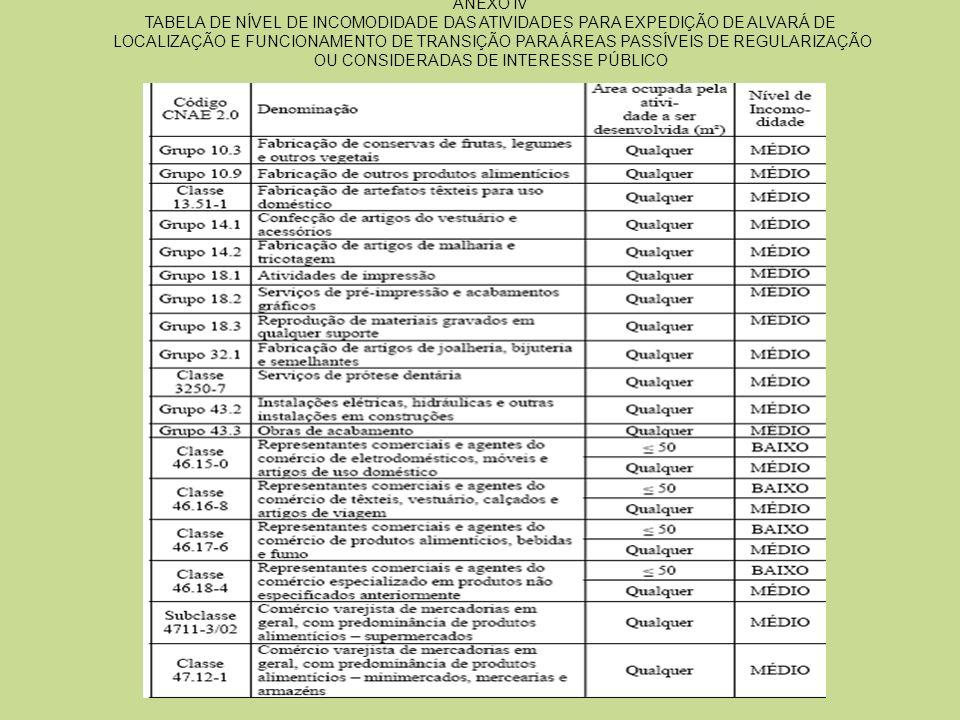 ANEXO IV TABELA DE NÍVEL DE INCOMODIDADE DAS ATIVIDADES PARA EXPEDIÇÃO DE ALVARÁ DE LOCALIZAÇÃO E FUNCIONAMENTO DE TRANSIÇÃO PARA ÁREAS PASSÍVEIS DE REGULARIZAÇÃO OU CONSIDERADAS DE INTERESSE PÚBLICO