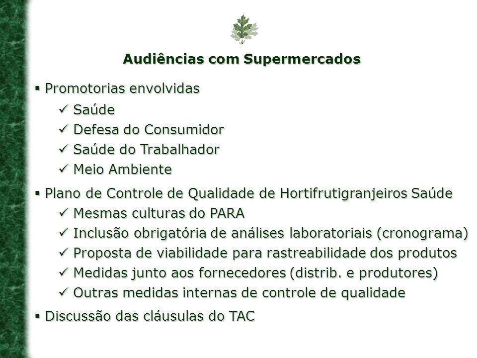 Audiências com Supermercados