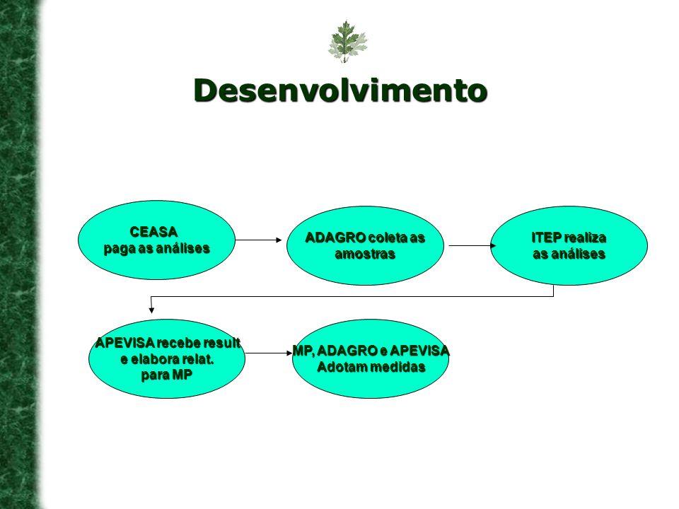 Desenvolvimento CEASA paga as análises ADAGRO coleta as amostras