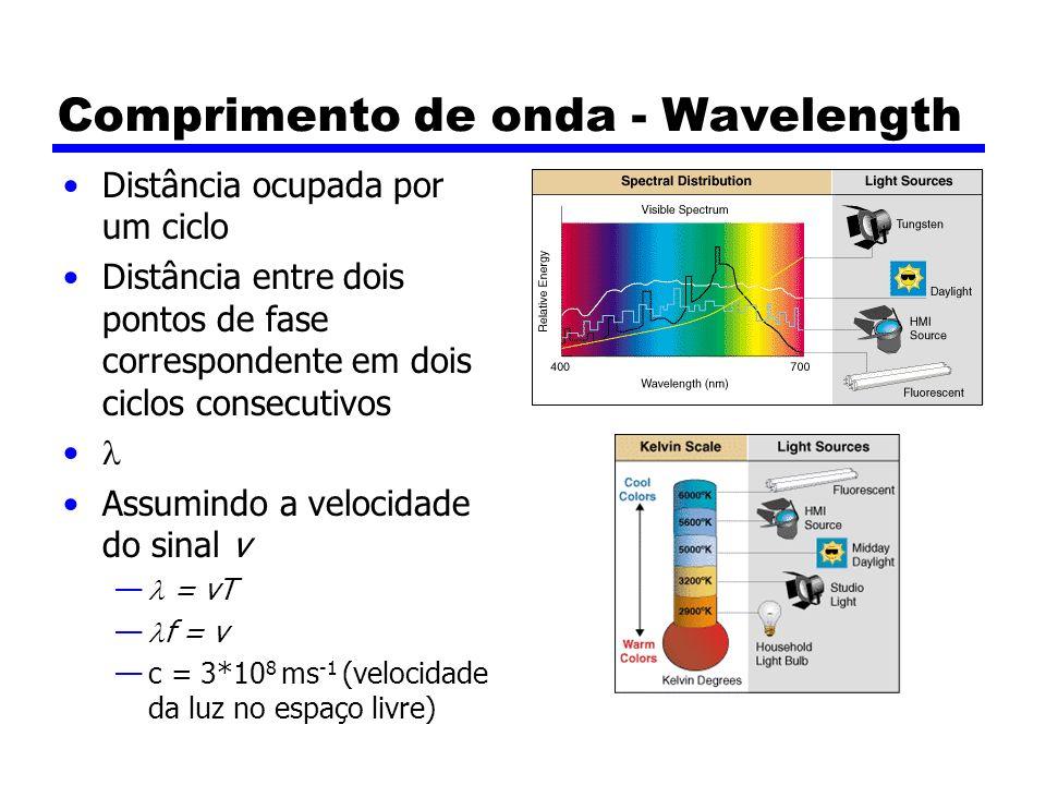 Comprimento de onda - Wavelength
