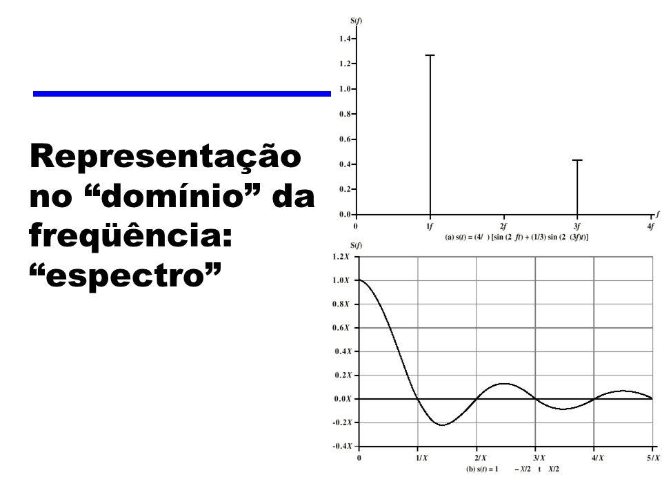 Representação no domínio da freqüência: espectro