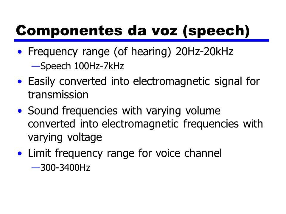 Componentes da voz (speech)