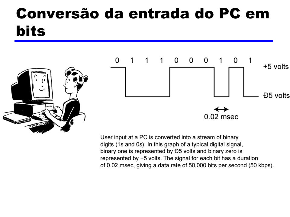Conversão da entrada do PC em bits