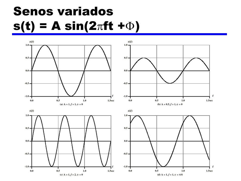 Senos variados s(t) = A sin(2ft +)