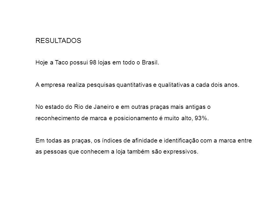 RESULTADOS Hoje a Taco possui 98 lojas em todo o Brasil.