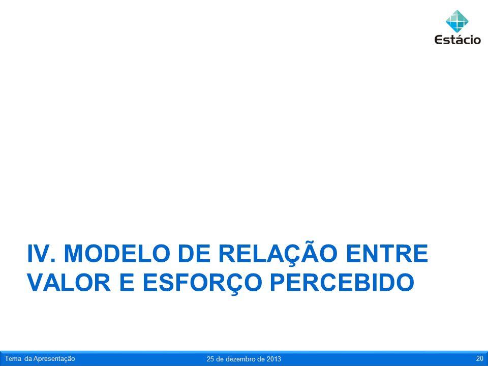 IV. MODELO DE RELAÇÃO ENTRE VALOR E ESFORÇO PERCEBIDO