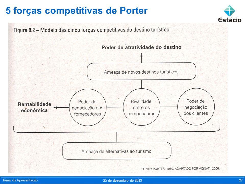 5 forças competitivas de Porter