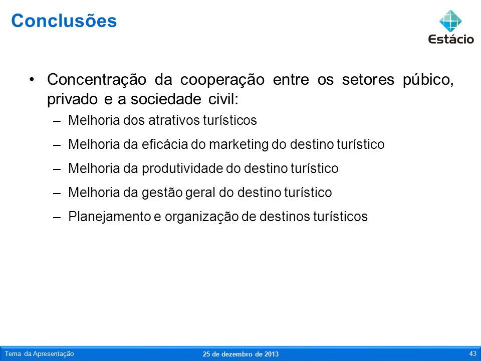 Conclusões Concentração da cooperação entre os setores púbico, privado e a sociedade civil: Melhoria dos atrativos turísticos.