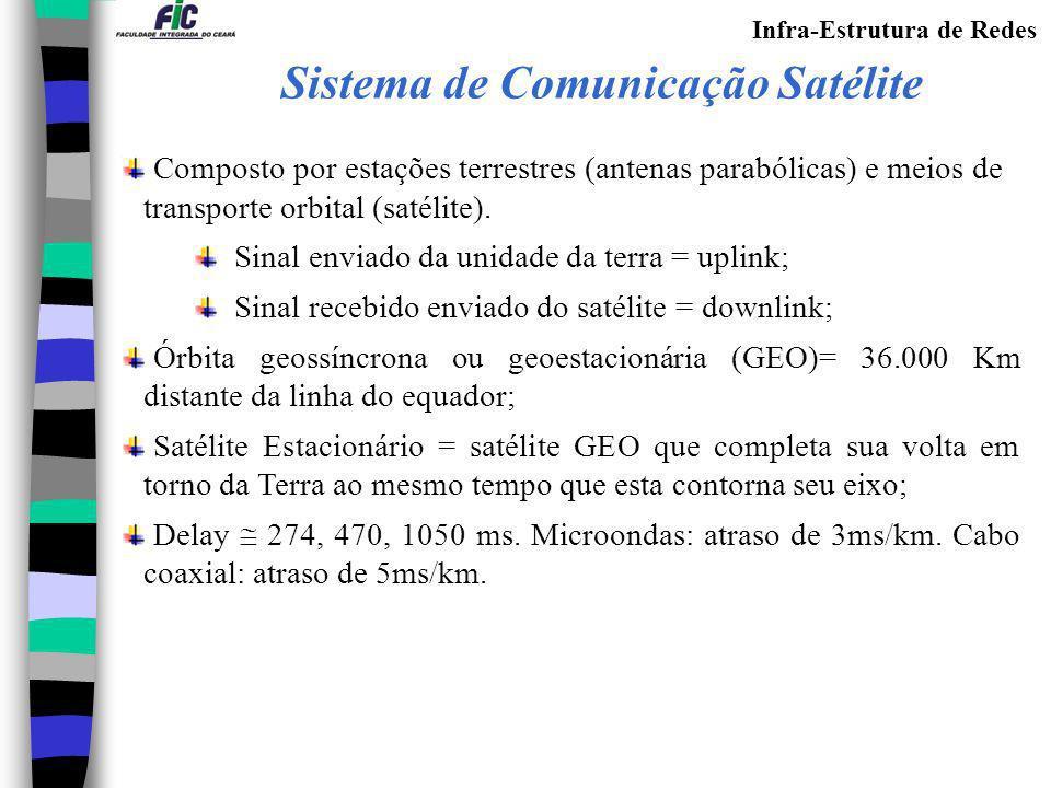 Sistema de Comunicação Satélite