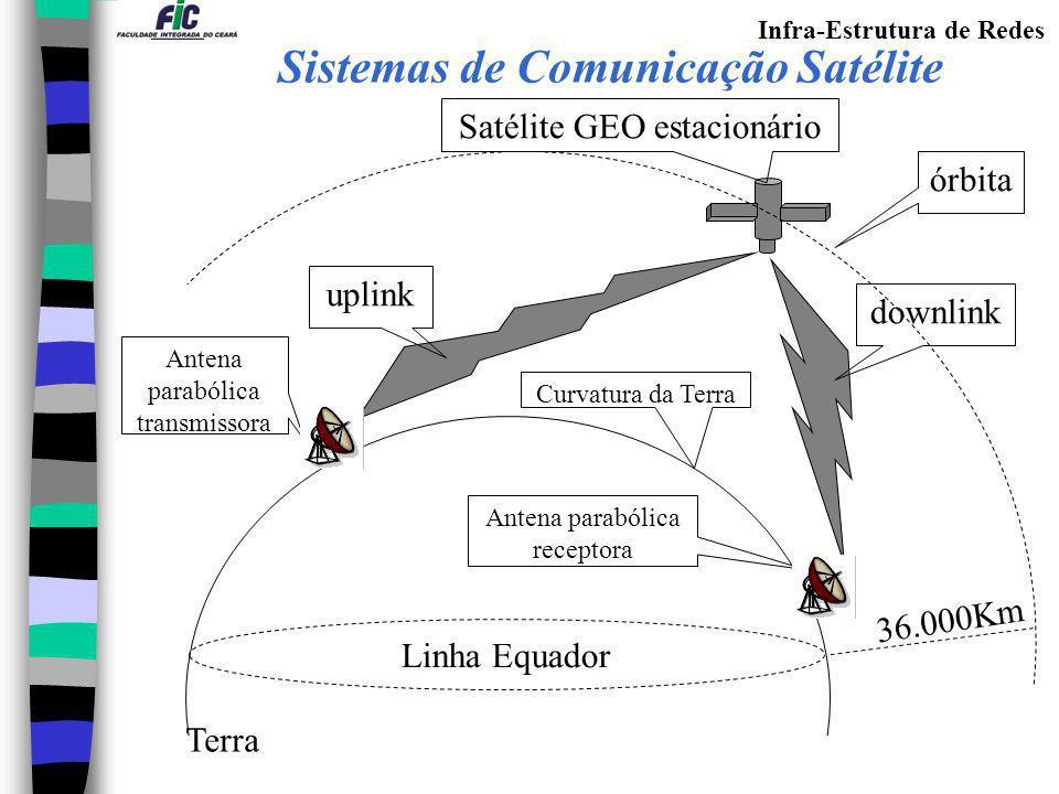 Sistemas de Comunicação Satélite