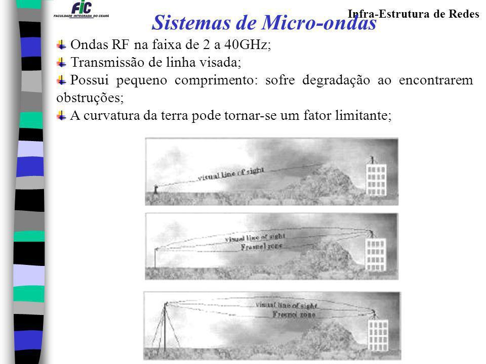 Sistemas de Micro-ondas