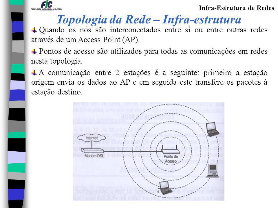 Topologia da Rede – Infra-estrutura