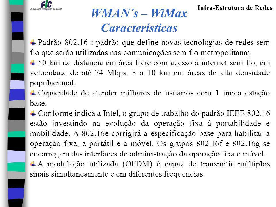 WMAN´s – WiMax Características