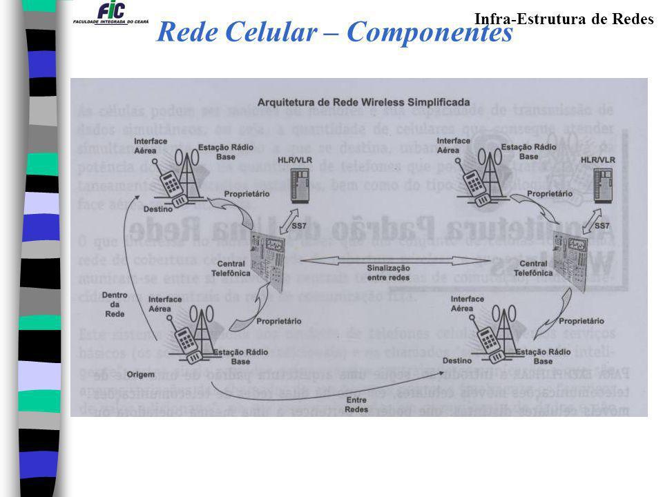 Rede Celular – Componentes