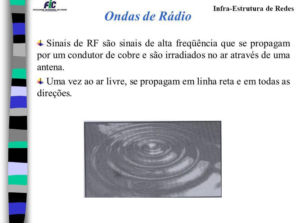 Ondas de Rádio Sinais de RF são sinais de alta freqüência que se propagam por um condutor de cobre e são irradiados no ar através de uma antena.
