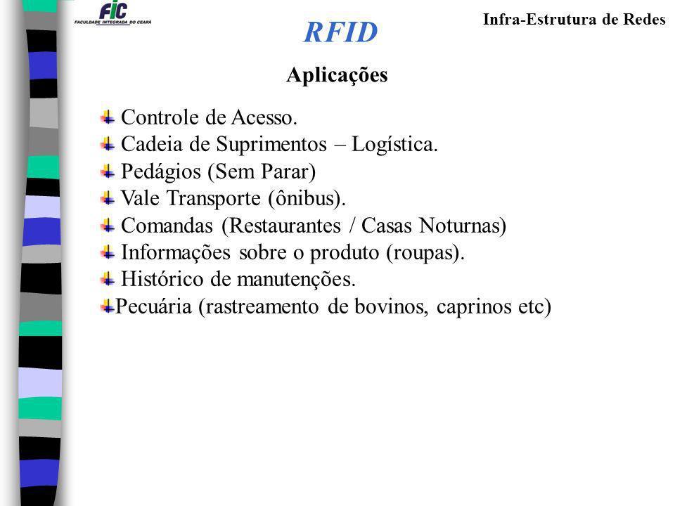 RFID Aplicações Controle de Acesso. Cadeia de Suprimentos – Logística.