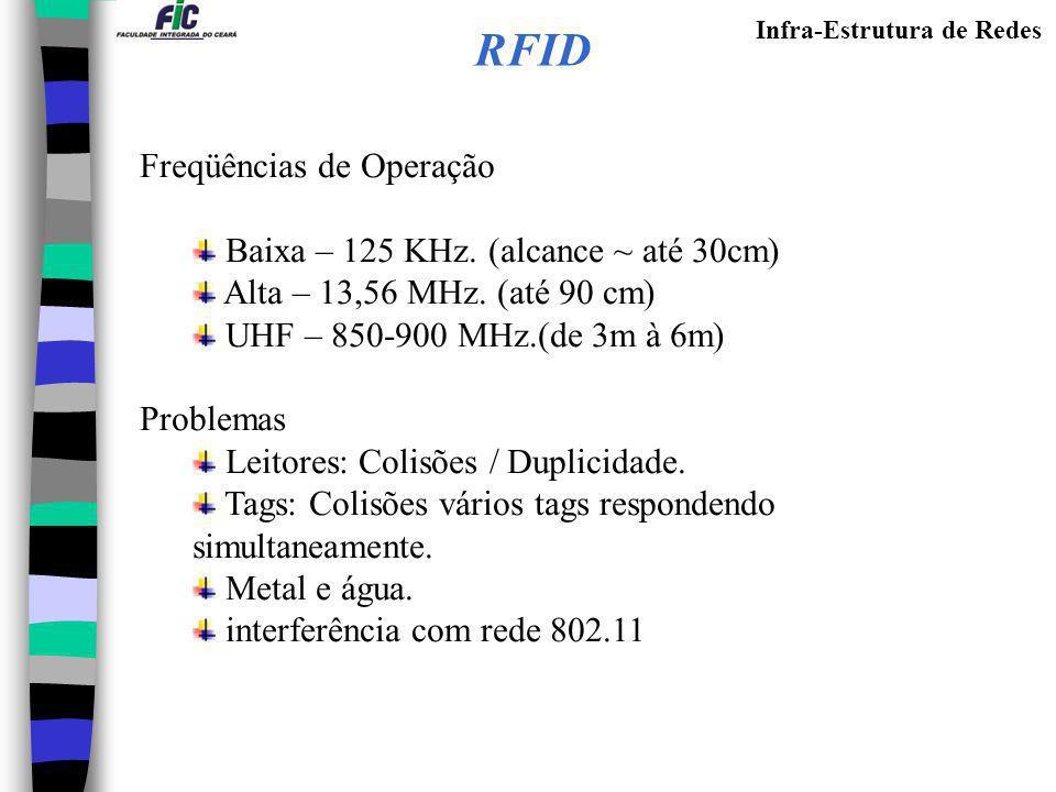 RFID Freqüências de Operação Baixa – 125 KHz. (alcance ~ até 30cm)