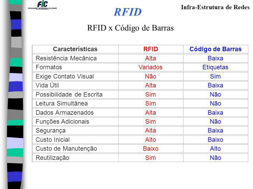 RFID RFID x Código de Barras Características RFID Código de Barras