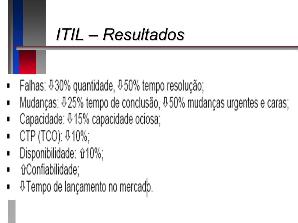 ITIL – Resultados Apresentando o roteiro da apresentação: