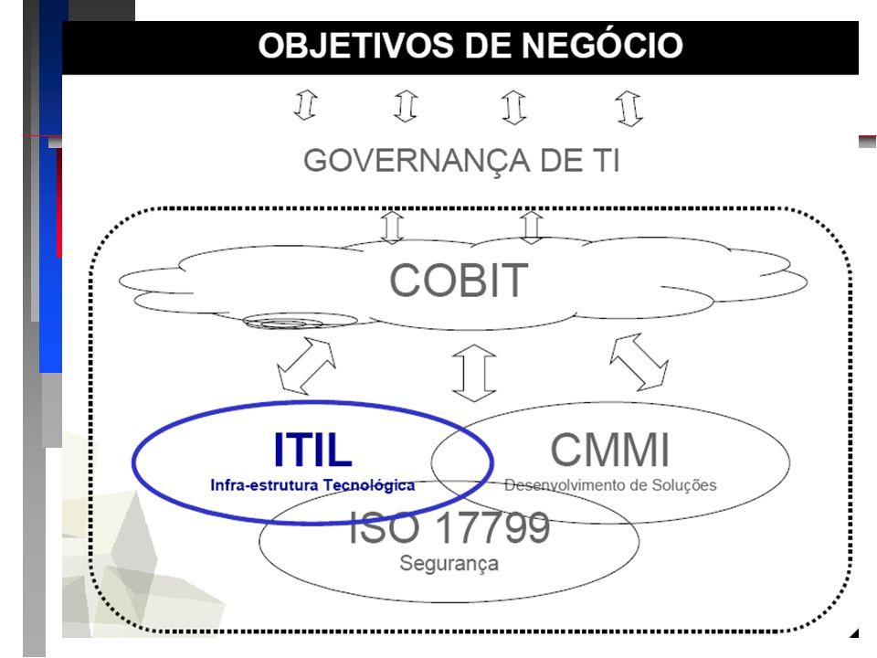 ITIL Apresentando o roteiro da apresentação: